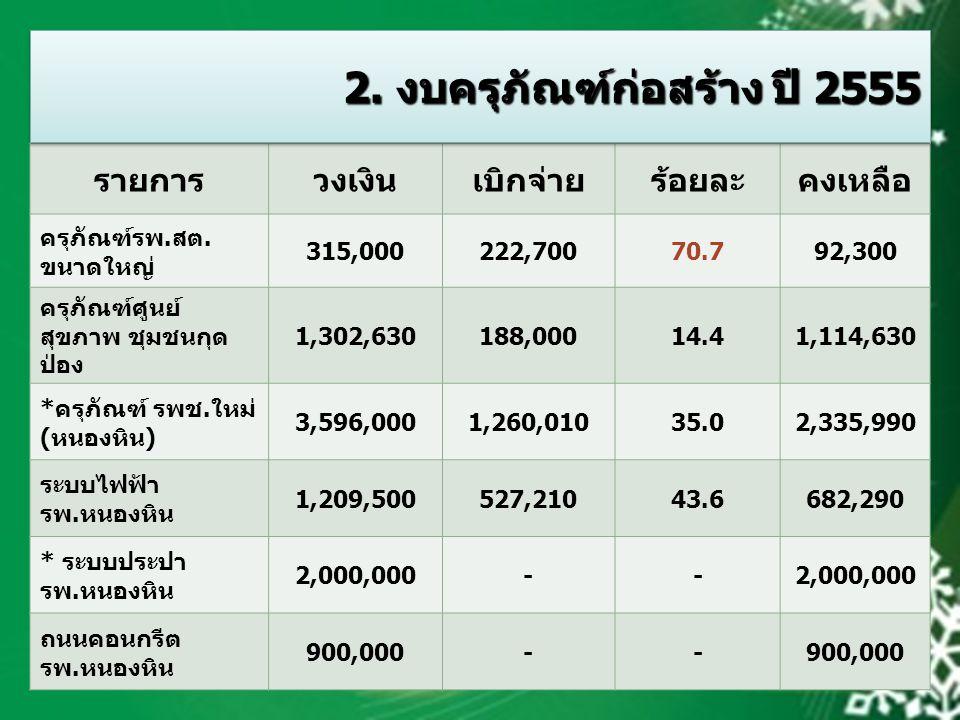 2. งบครุภัณฑ์ก่อสร้าง ปี 2555