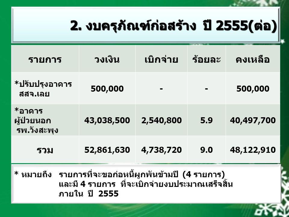 2. งบครุภัณฑ์ก่อสร้าง ปี 2555(ต่อ)