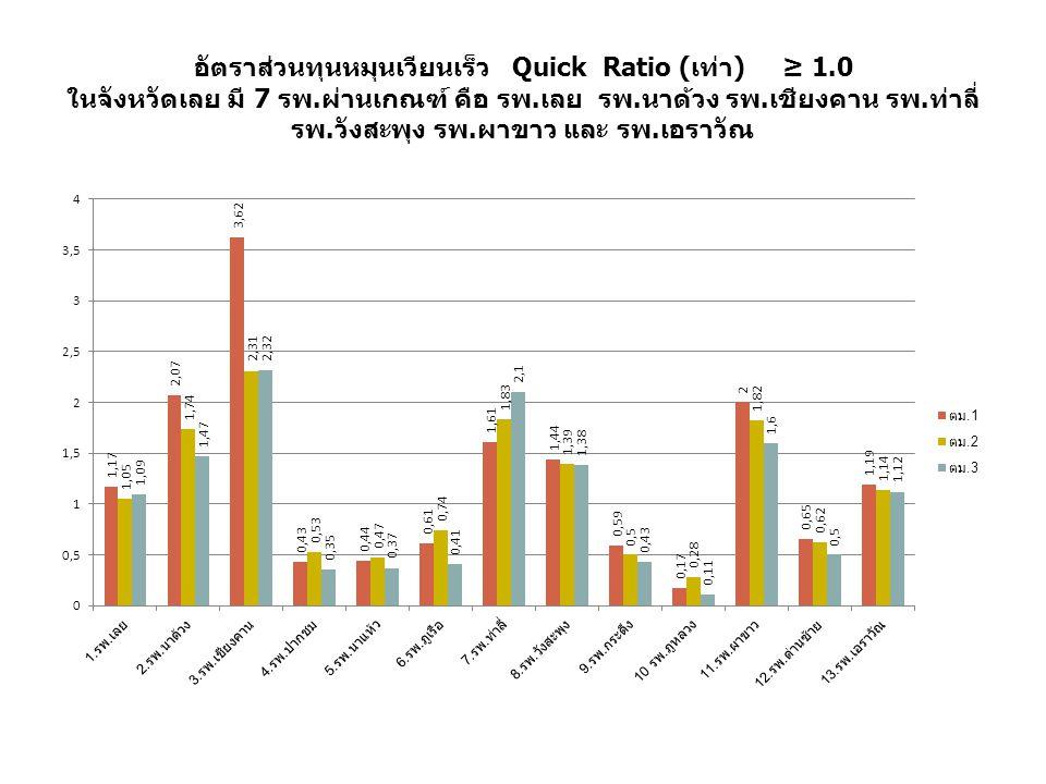 อัตราส่วนทุนหมุนเวียนเร็ว Quick Ratio (เท่า) ≥ 1