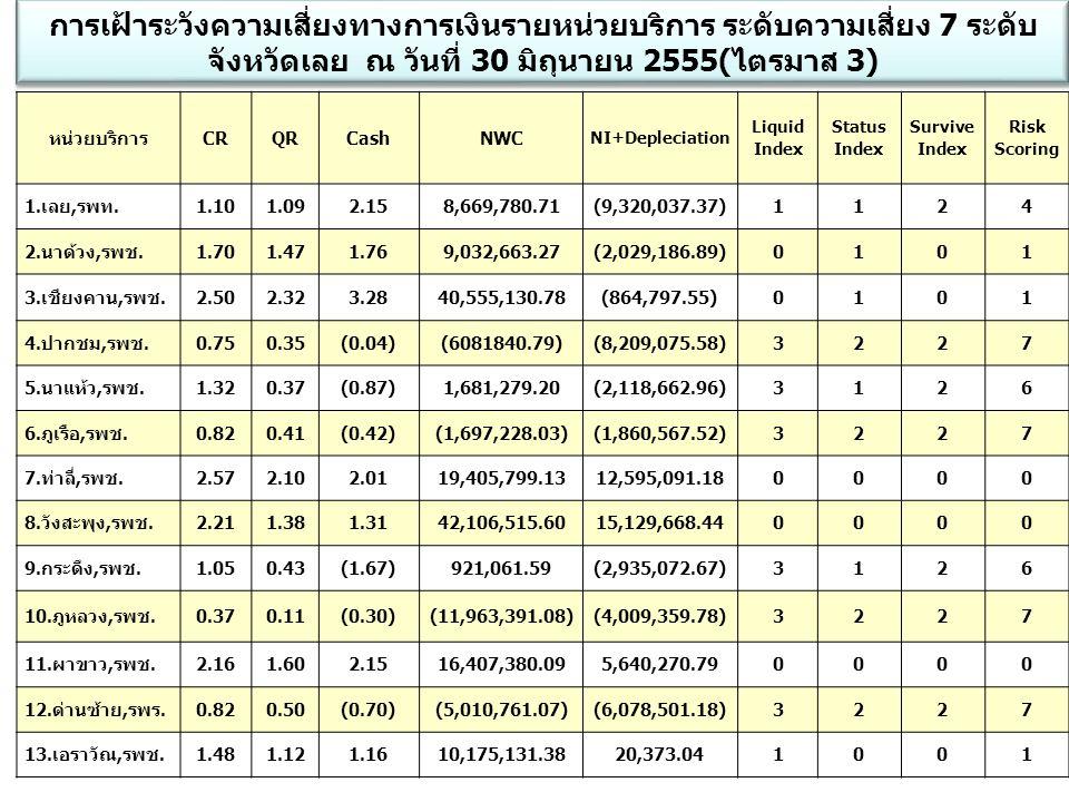 การเฝ้าระวังความเสี่ยงทางการเงินรายหน่วยบริการ ระดับความเสี่ยง 7 ระดับ จังหวัดเลย ณ วันที่ 30 มิถุนายน 2555(ไตรมาส 3)