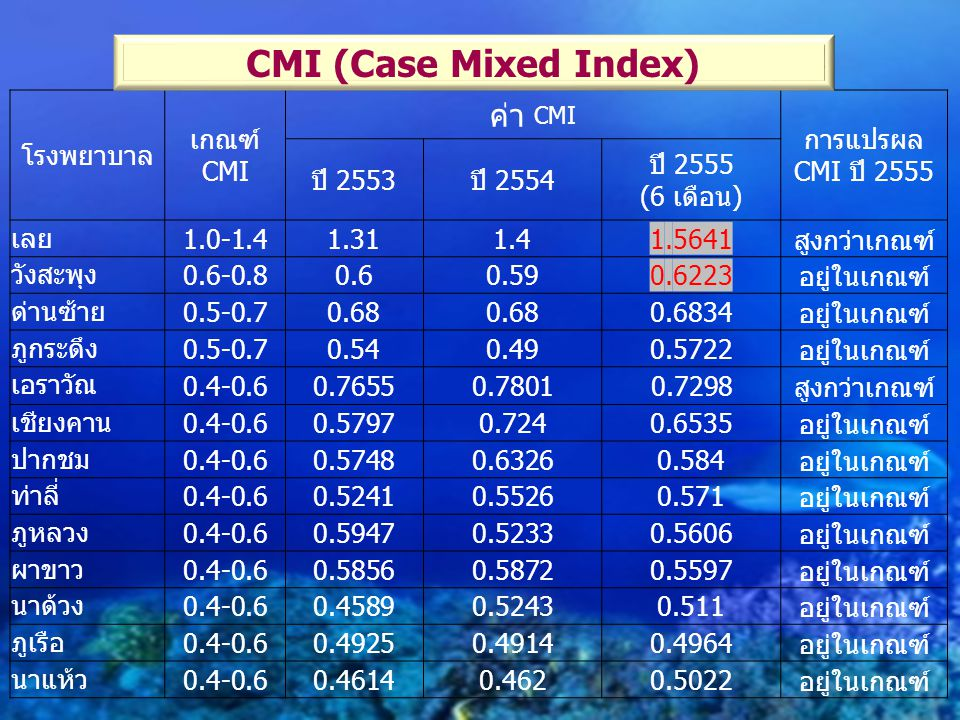 CMI (Case Mixed Index) ค่า CMI โรงพยาบาล เกณฑ์ CMI