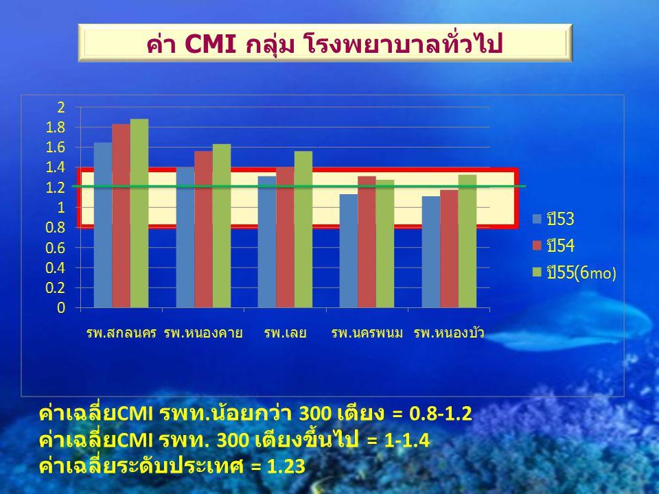 ค่า CMI กลุ่ม โรงพยาบาลทั่วไป