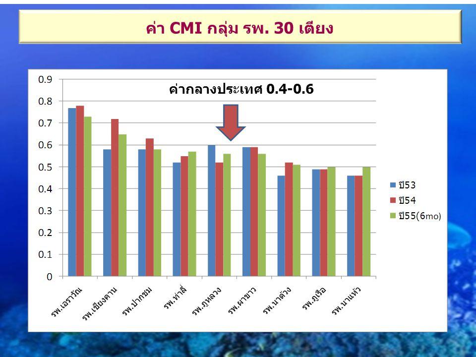 ค่า CMI กลุ่ม รพ. 30 เตียง ค่ากลางประเทศ 0.4-0.6