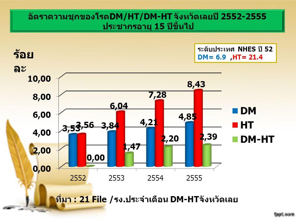 อัตราความชุกของโรคDM/HT/DM-HT จังหวัดเลยปี 2552-2555
