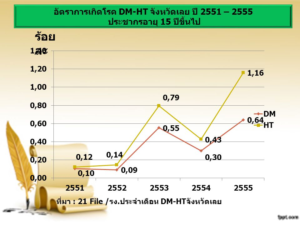 อัตราการเกิดโรค DM-HT จังหวัดเลย ปี 2551 – 2555 ประชากรอายุ 15 ปีขึ้นไป