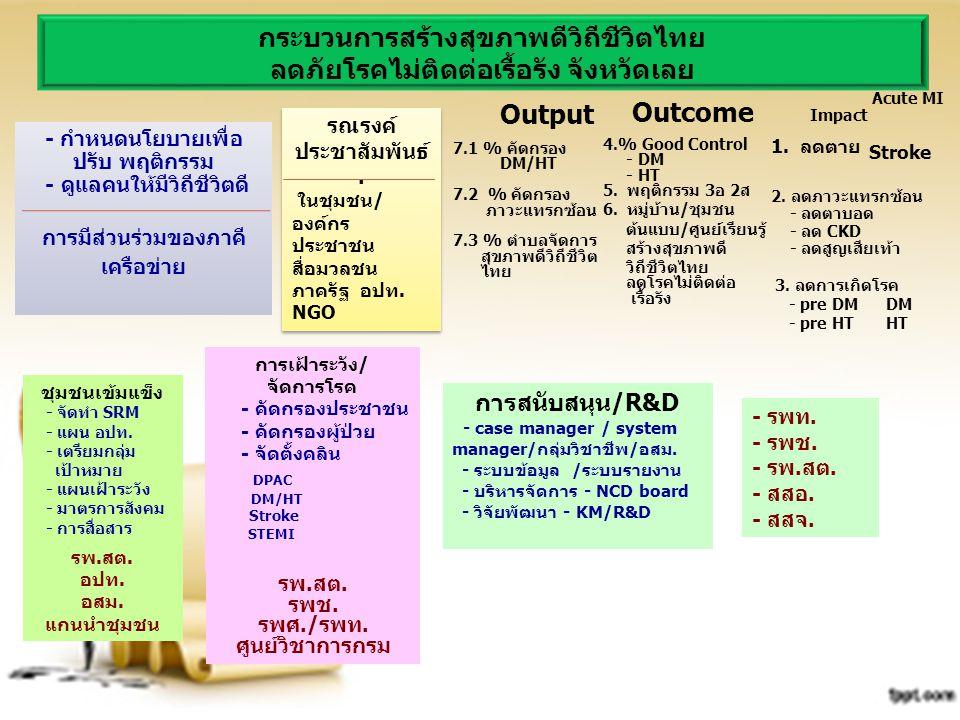 กระบวนการสร้างสุขภาพดีวิถีชีวิตไทย
