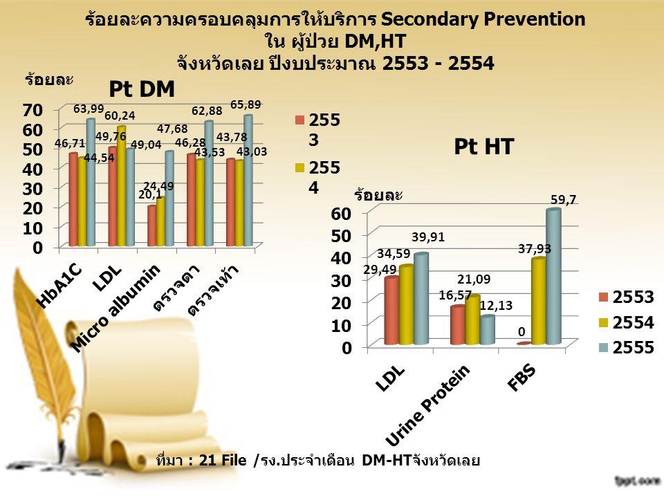 Pt DM Pt HT ร้อยละความครอบคลุมการให้บริการ Secondary Prevention