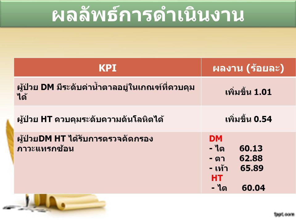 ผลลัพธ์การดำเนินงาน KPI ผลงาน (ร้อยละ)