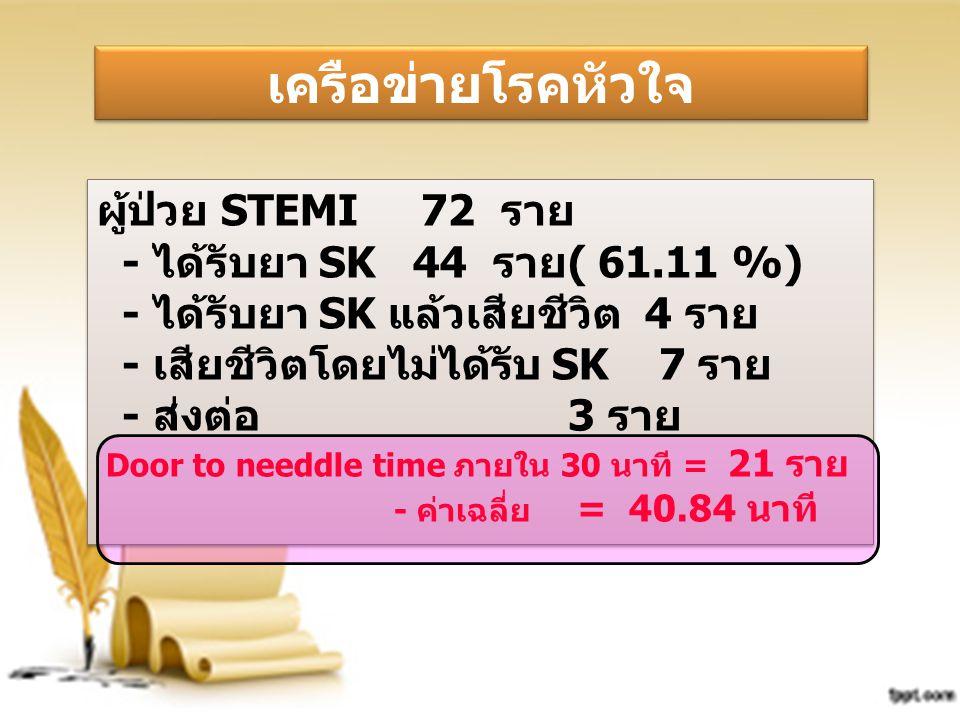 เครือข่ายโรคหัวใจ ผู้ป่วย STEMI 72 ราย - ได้รับยา SK 44 ราย( 61.11 %)