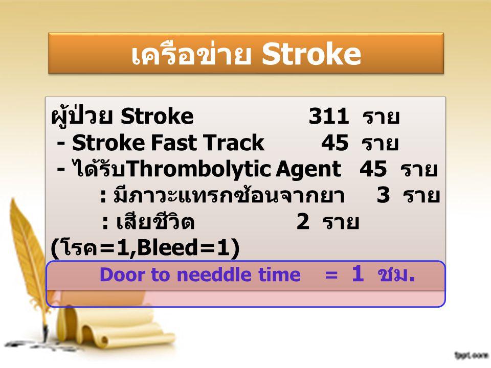 เครือข่าย Stroke ผู้ป่วย Stroke 311 ราย - Stroke Fast Track 45 ราย
