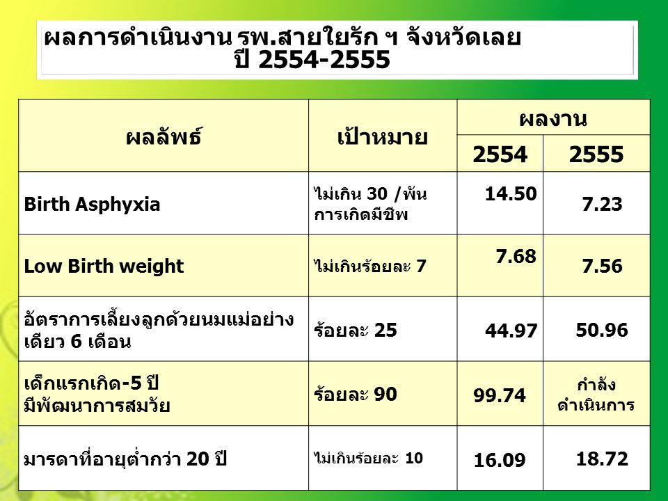 ผลการดำเนินงาน รพ.สายใยรัก ฯ จังหวัดเลย ปี 2554-2555