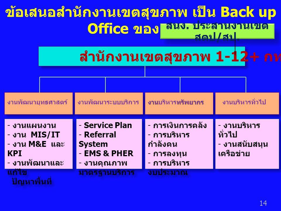 ข้อเสนอสำนักงานเขตสุขภาพ เป็น Back up Office ของ AHB