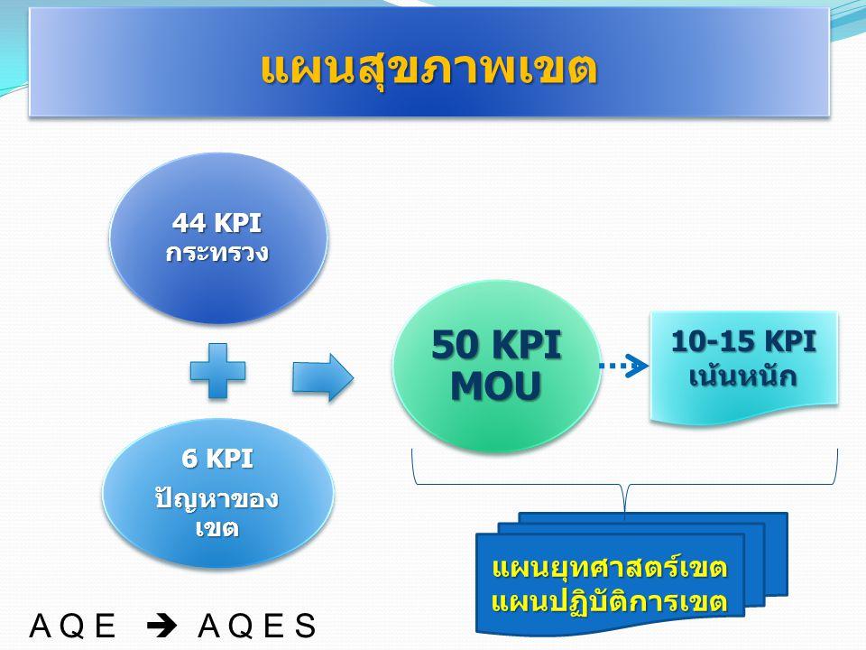 แผนสุขภาพเขต 50 KPI MOU A Q E  A Q E S 10-15 KPI เน้นหนัก