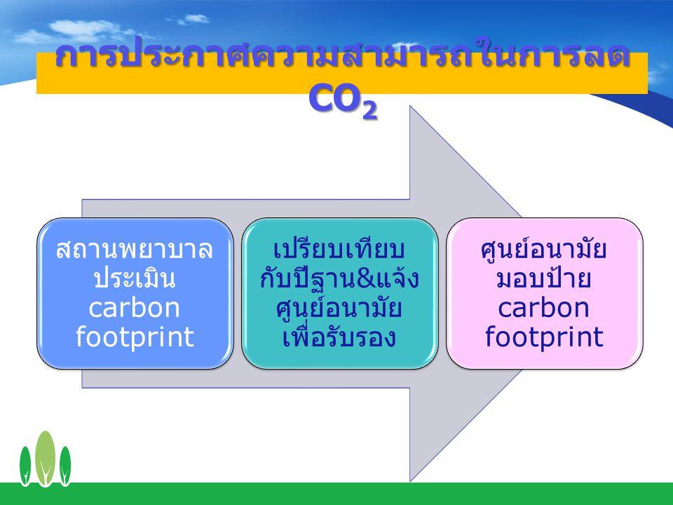 การประกาศความสามารถในการลด CO2