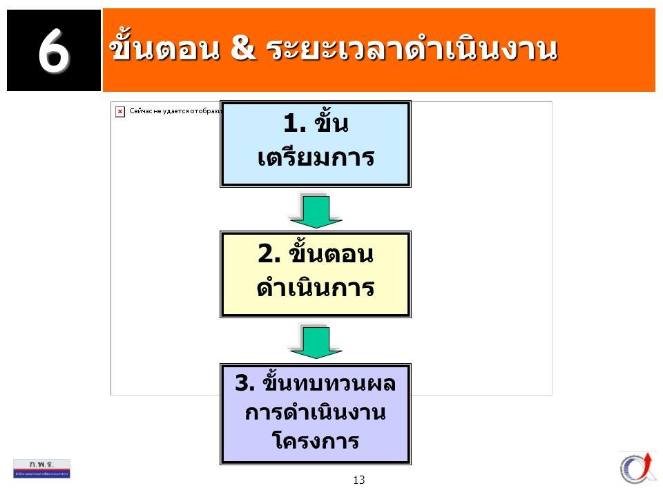 3. ขั้นทบทวนผลการดำเนินงานโครงการ