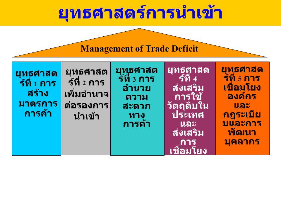 ยุทธศาสตร์การนำเข้า Management of Trade Deficit
