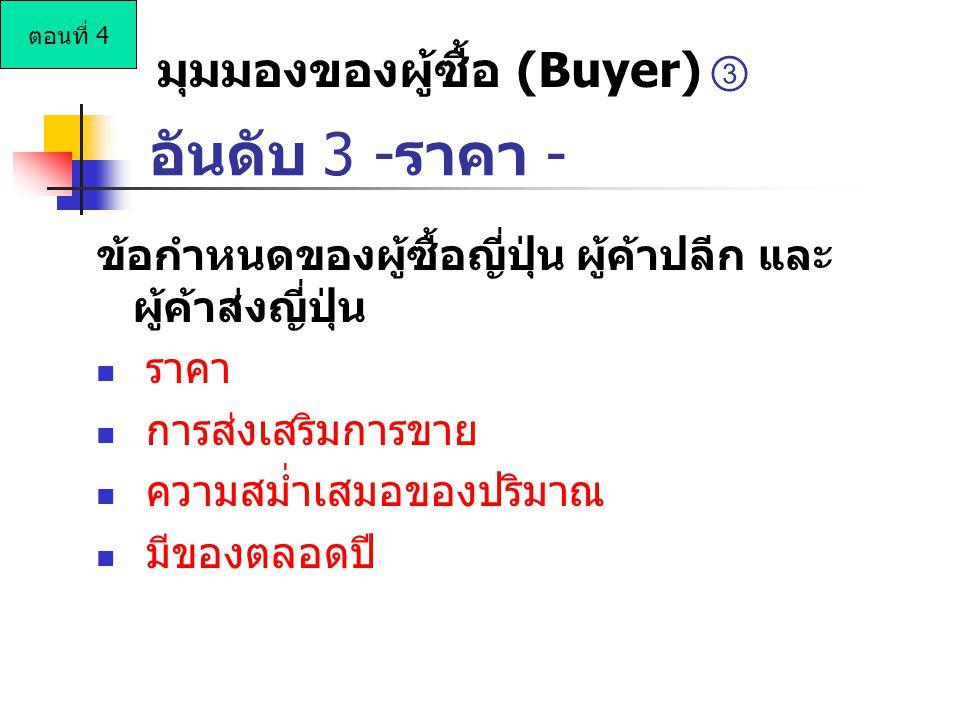 อันดับ 3 -ราคา - มุมมองของผู้ซื้อ (Buyer) ③