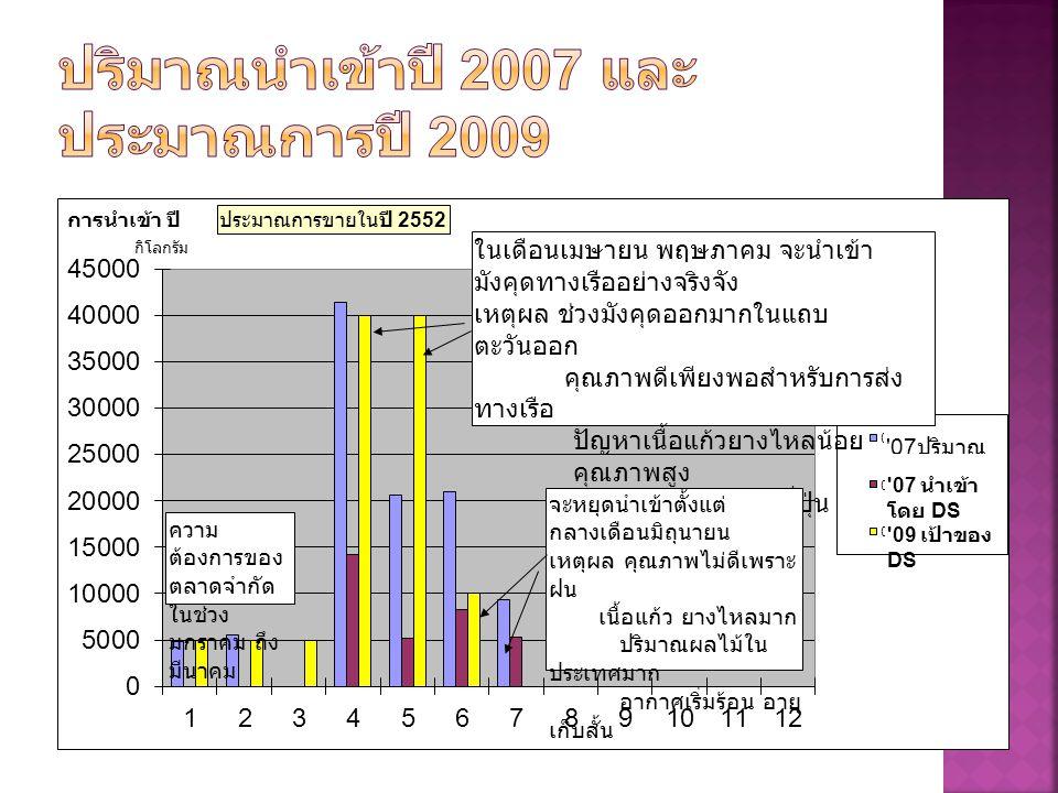ปริมาณนำเข้าปี 2007 และประมาณการปี 2009