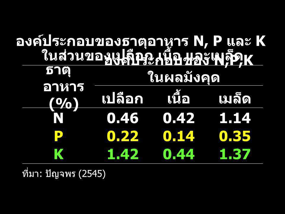 องค์ประกอบของ N,P,K ในผลมังคุด ธาตุอาหาร (%)