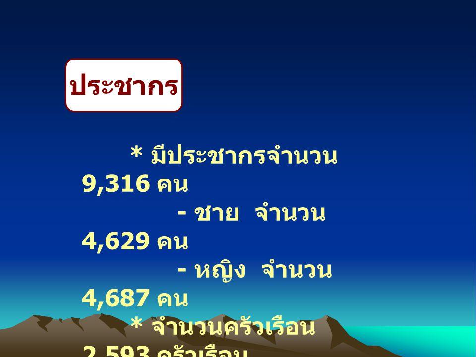 ประชากร * มีประชากรจำนวน 9,316 คน - ชาย จำนวน 4,629 คน