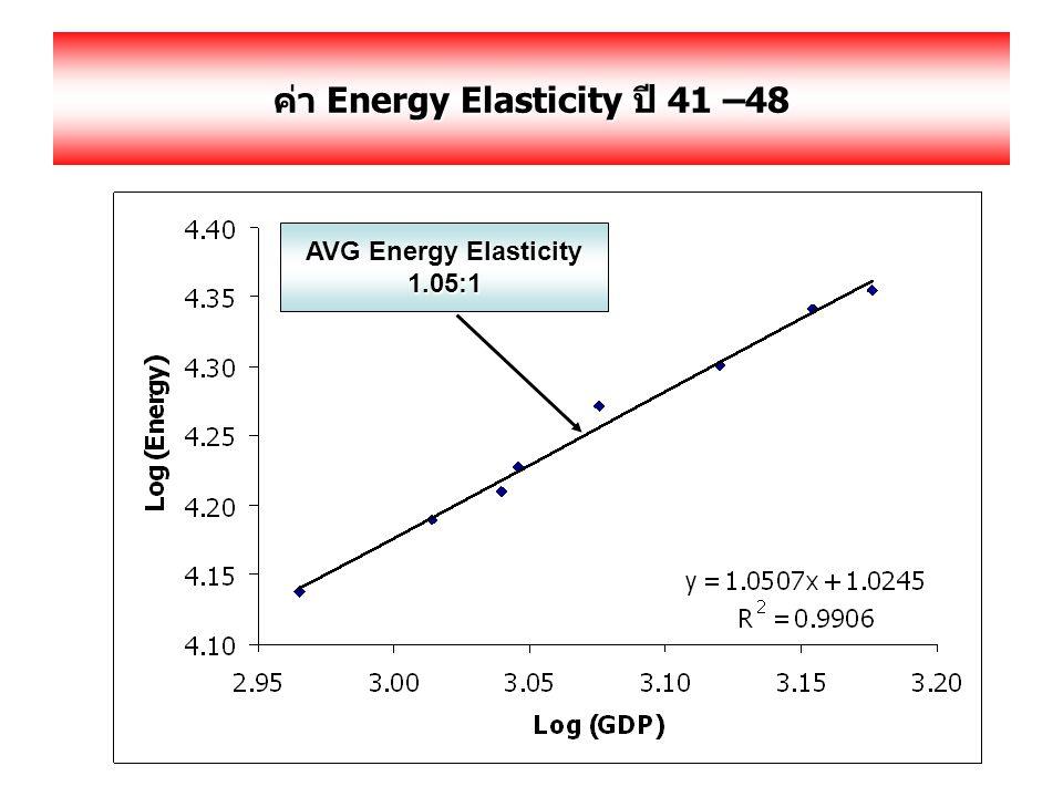 ค่า Energy Elasticity ปี 41 –48