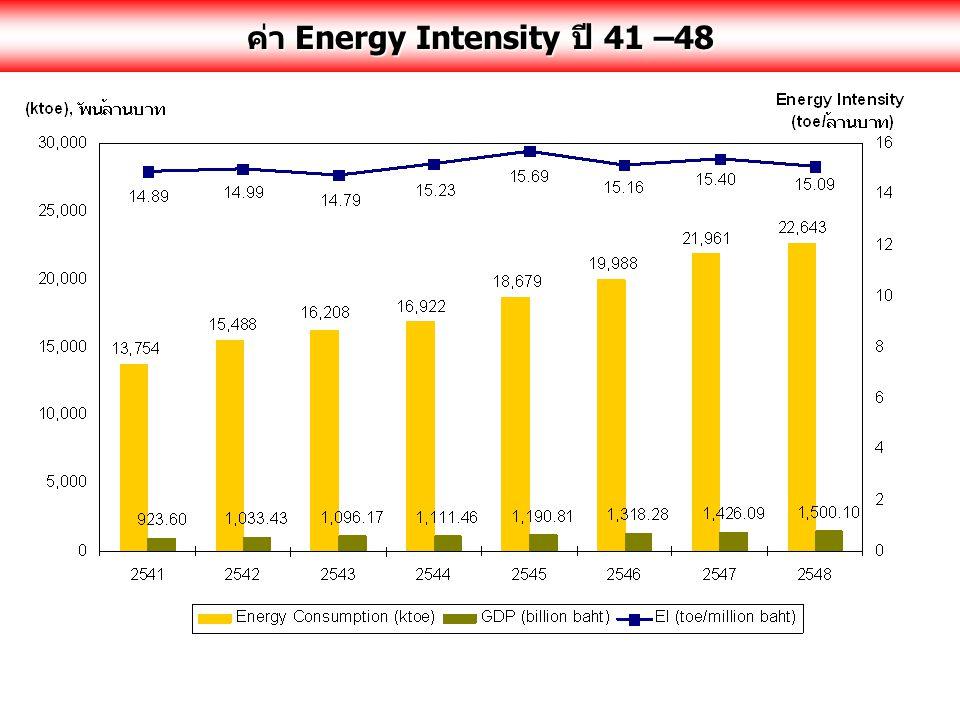 ค่า Energy Intensity ปี 41 –48