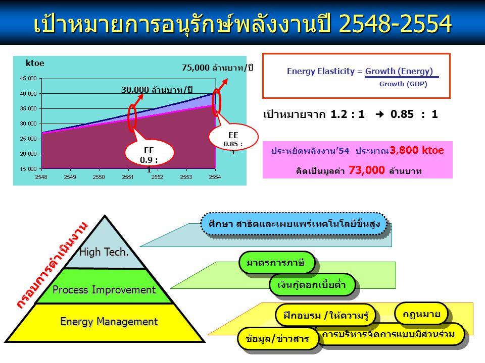 ประหยัดพลังงาน'54 ประมาณ3,800 ktoe คิดเป็นมูลค่า 73,000 ล้านบาท
