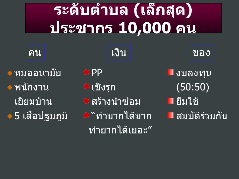 ระดับตำบล (เล็กสุด) ประชากร 10,000 คน