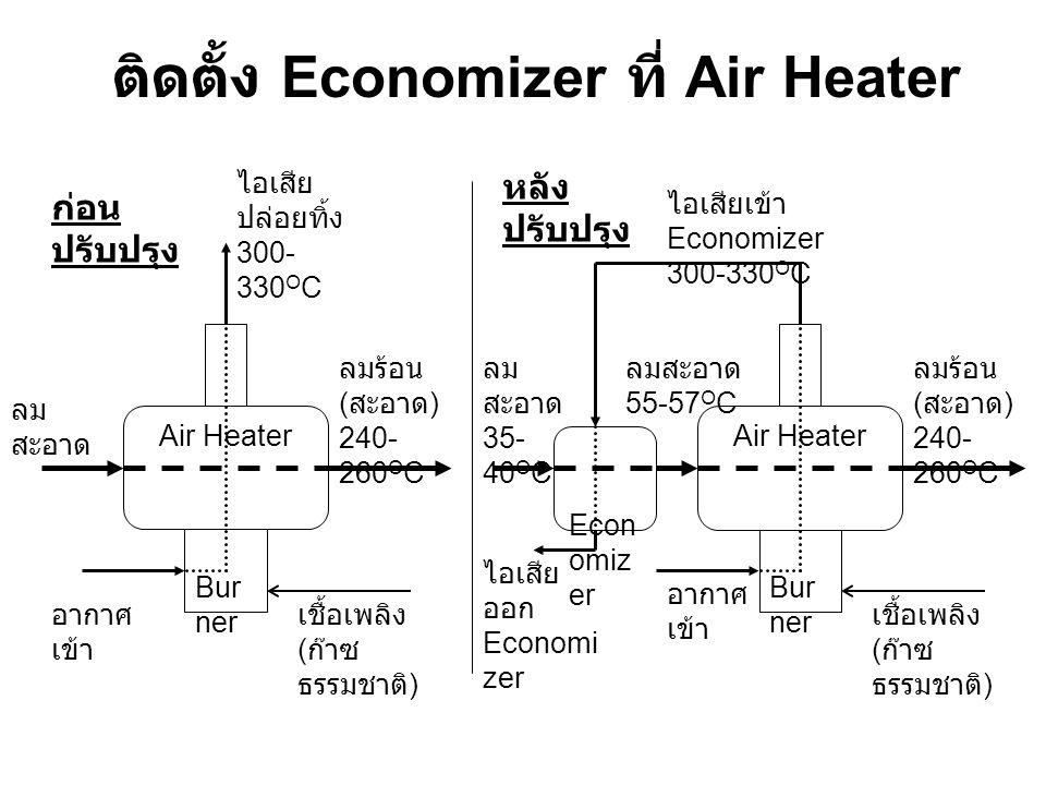 ติดตั้ง Economizer ที่ Air Heater