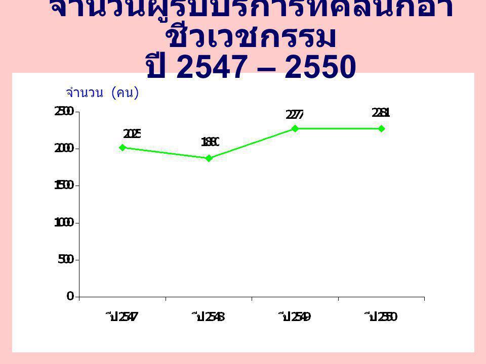 จำนวนผู้รับบริการที่คลินิกอาชีวเวชกรรม ปี 2547 – 2550