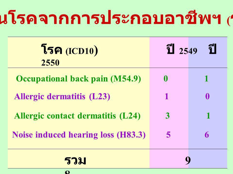 รายงานโรคจากการประกอบอาชีพฯ (รง.506/2)