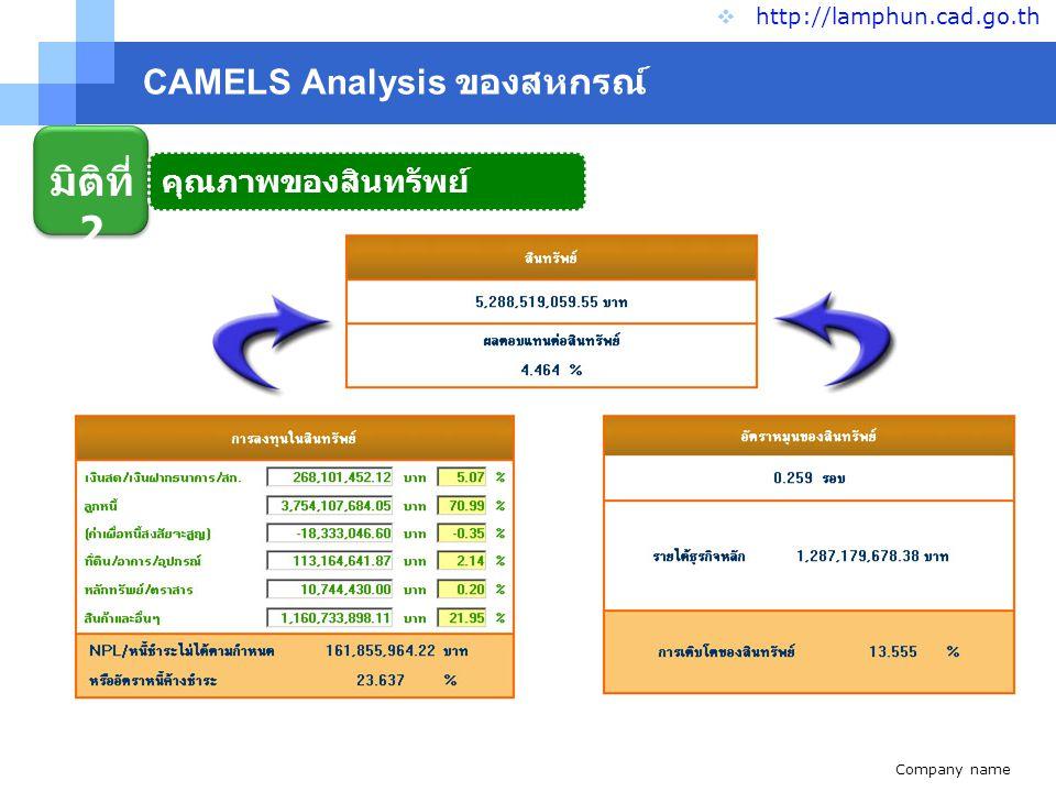 CAMELS Analysis ของสหกรณ์