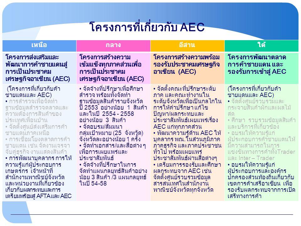 โครงการที่เกี่ยวกับ AEC