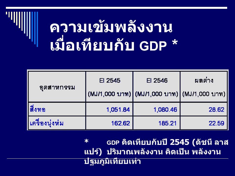 ความเข้มพลังงาน เมื่อเทียบกับ GDP *