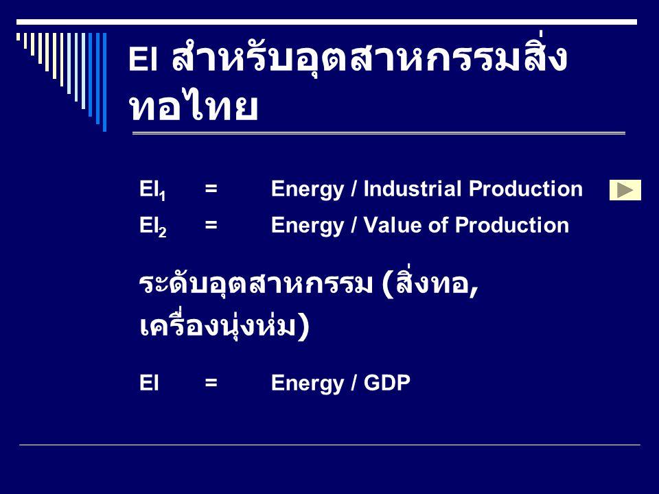EI สำหรับอุตสาหกรรมสิ่งทอไทย