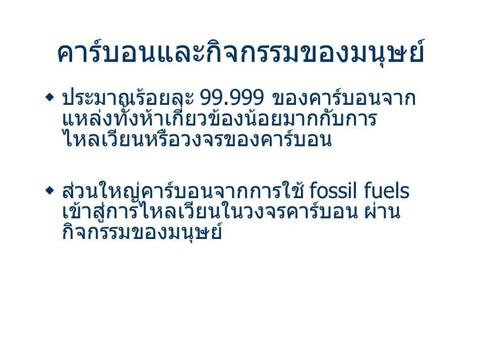 คาร์บอนและกิจกรรมของมนุษย์