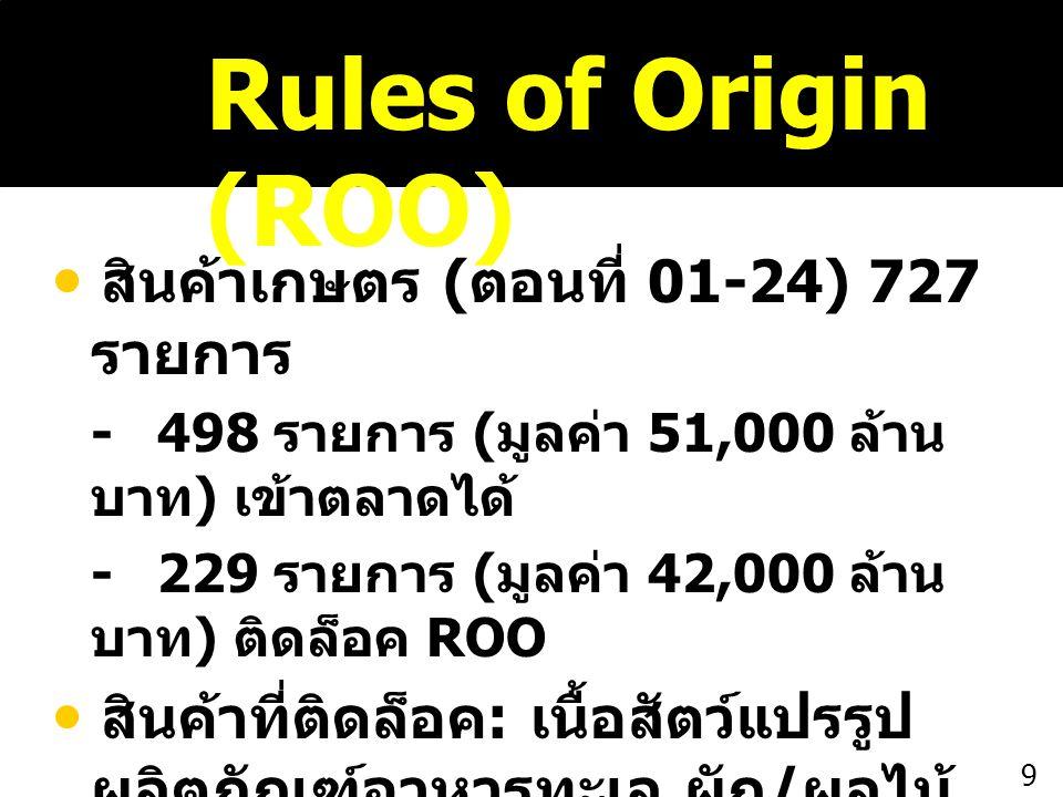 Rules of Origin (ROO)  สินค้าเกษตร (ตอนที่ 01-24) 727 รายการ