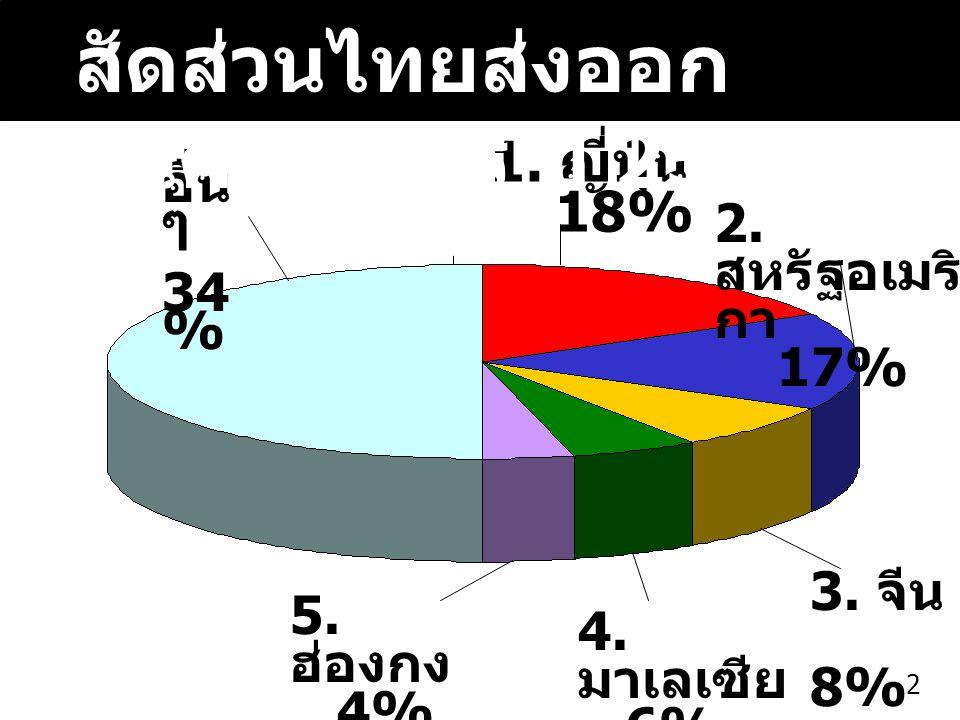 สัดส่วนไทยส่งออกสินค้าเกษตร ปี 2546
