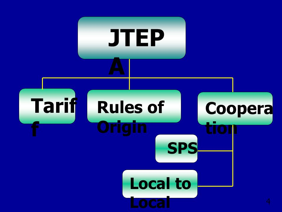 JTEPA Tariff Rules of Origin Cooperation SPS Local to Local 4
