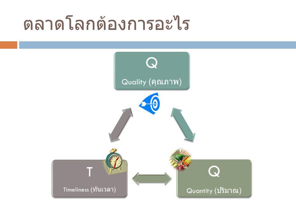 ตลาดโลกต้องการอะไร Q T Quality (คุณภาพ) Quantity (ปริมาณ)
