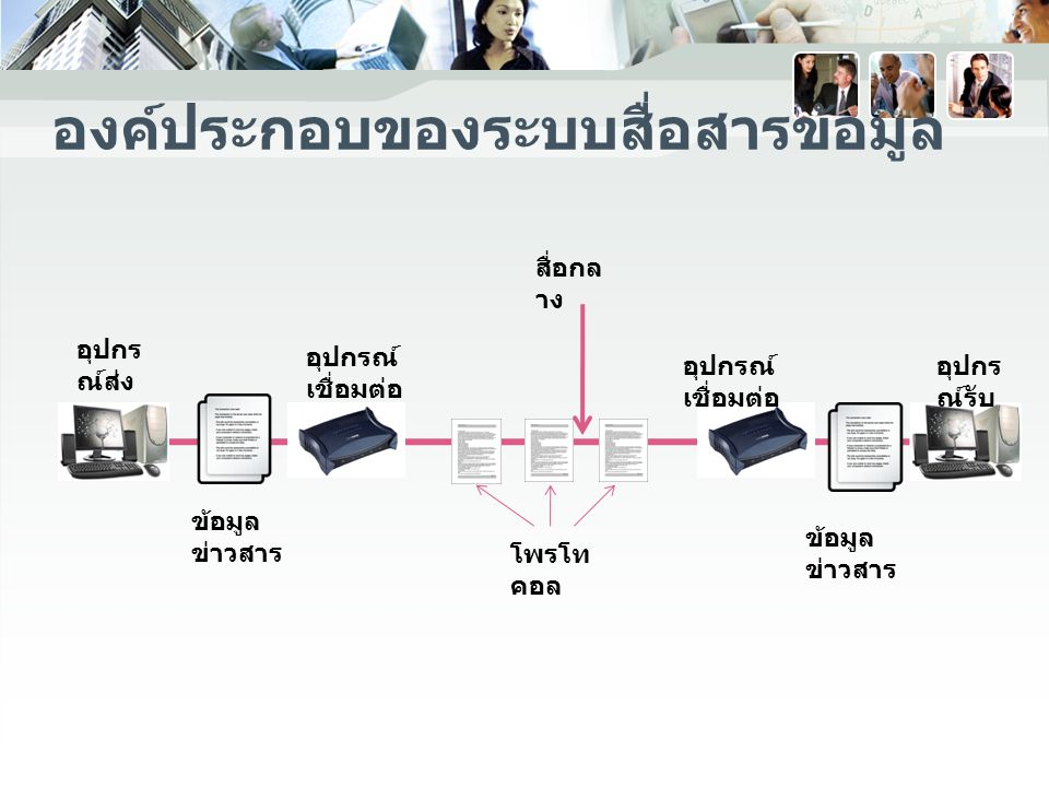 องค์ประกอบของระบบสื่อสารข้อมูล