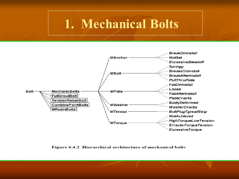 1. Mechanical Bolts