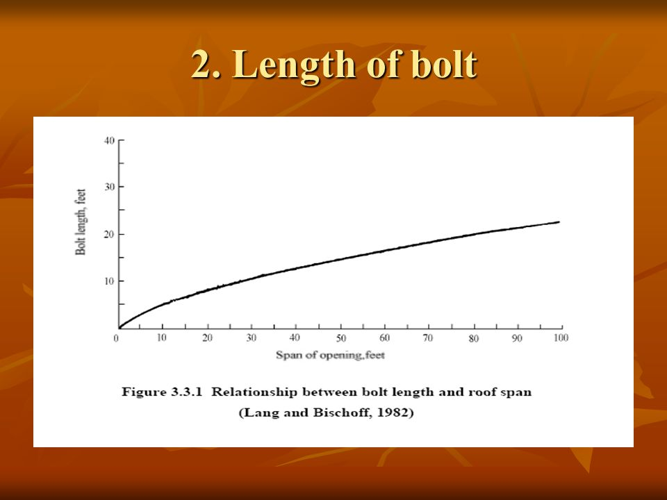 2. Length of bolt