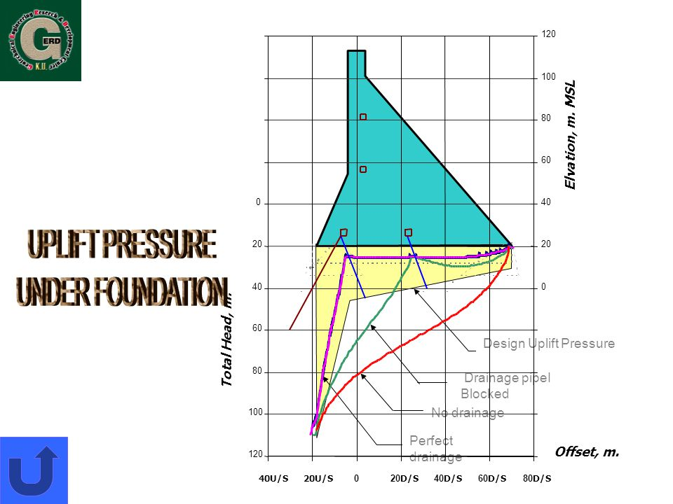 UPLIFT PRESSURE UNDER FOUNDATION Elvation, m. MSL