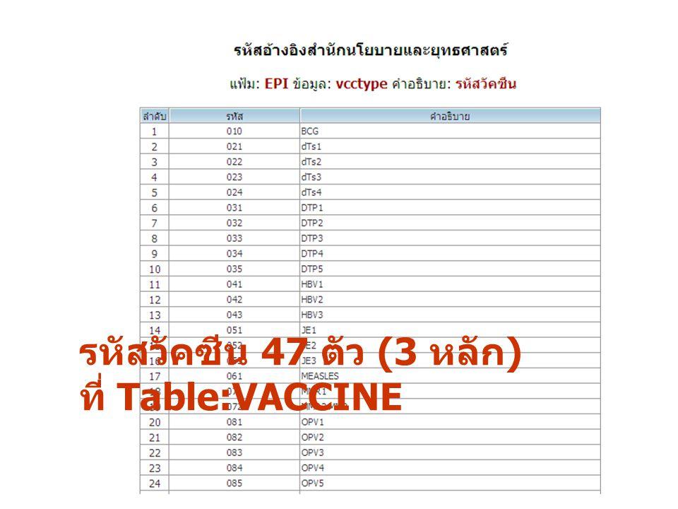 รหัสวัคซีน 47 ตัว (3 หลัก) ที่ Table:VACCINE