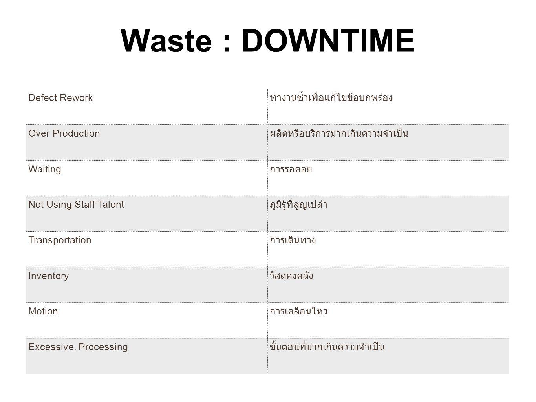 Waste : DOWNTIME Defect Rework ทำงานซ้ำเพื่อแก้ไขข้อบกพร่อง