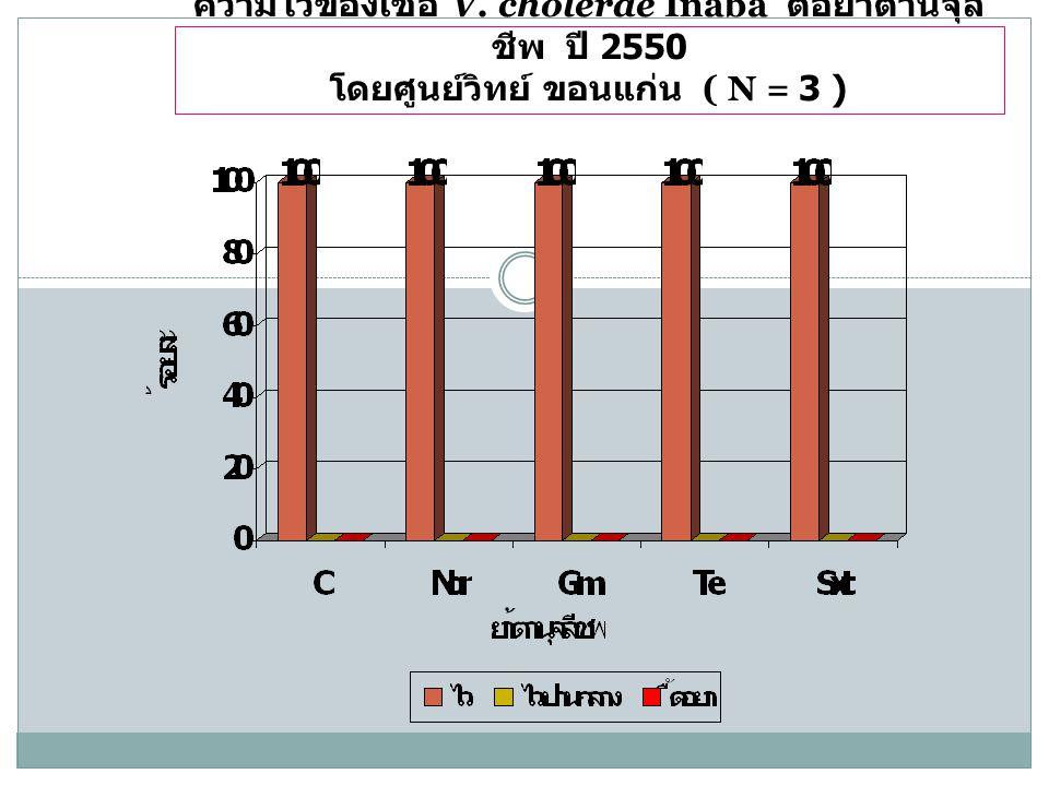 ความไวของเชื้อ V. cholerae Inaba ต่อยาต้านจุลชีพ ปี 2550 โดยศูนย์วิทย์ ขอนแก่น ( N = 3 )