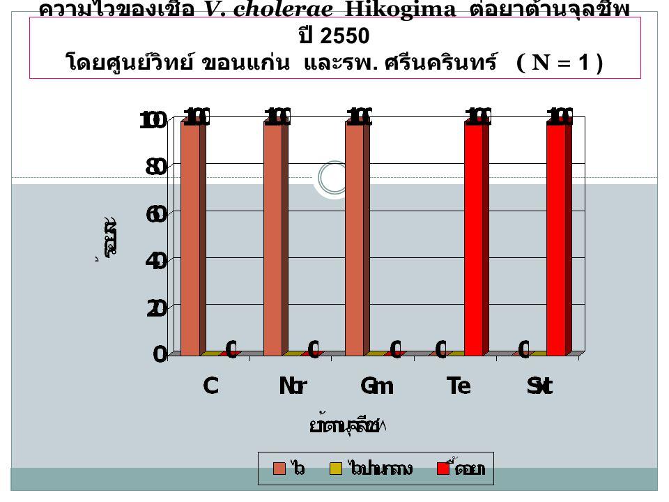 ความไวของเชื้อ V. cholerae Hikogima ต่อยาต้านจุลชีพ ปี 2550 โดยศูนย์วิทย์ ขอนแก่น และรพ.
