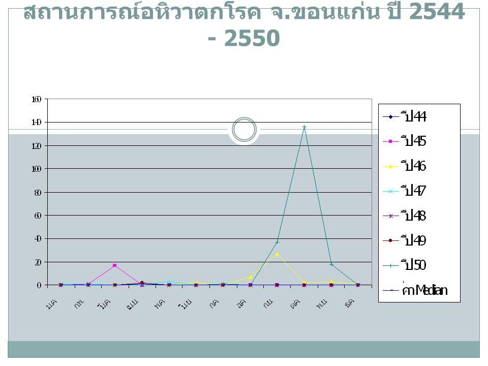 สถานการณ์อหิวาตกโรค จ.ขอนแก่น ปี 2544 - 2550