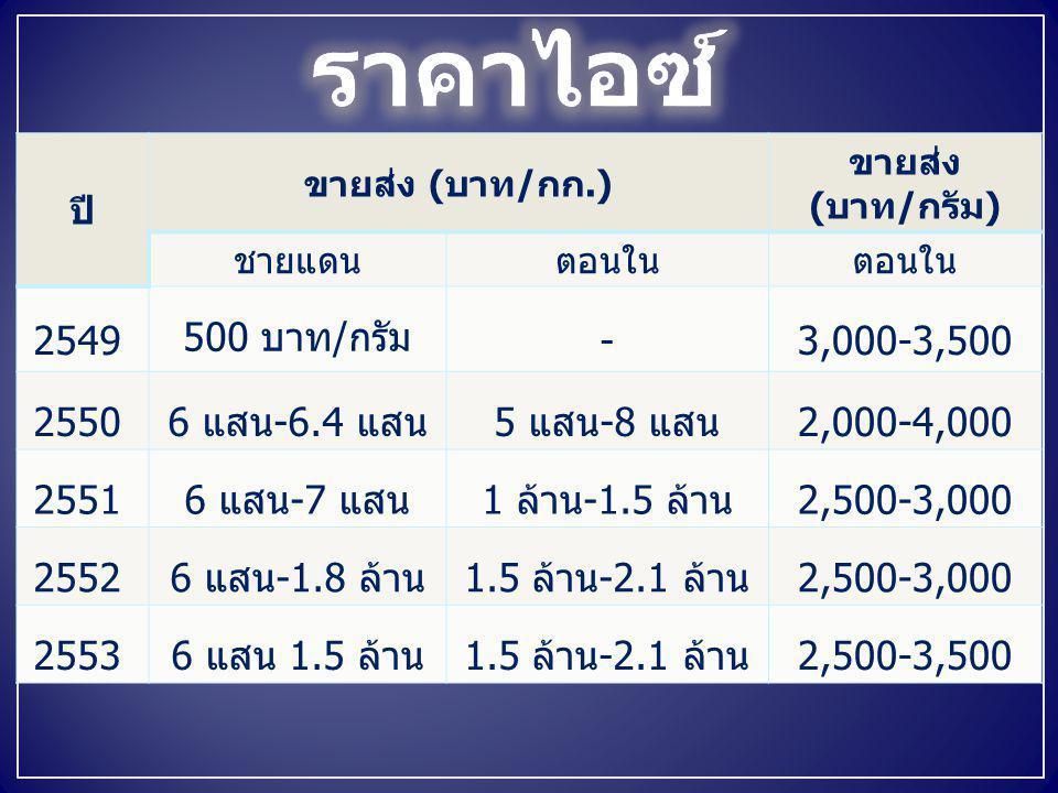 ราคาไอซ์ 2549 500 บาท/กรัม - 3,000-3,500 2550 6 แสน-6.4 แสน